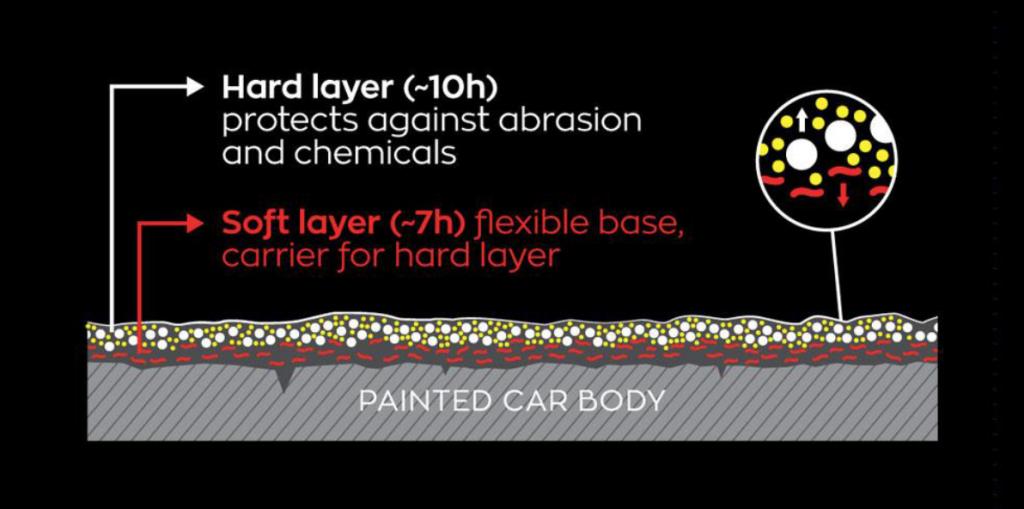 Explaining car paint protection