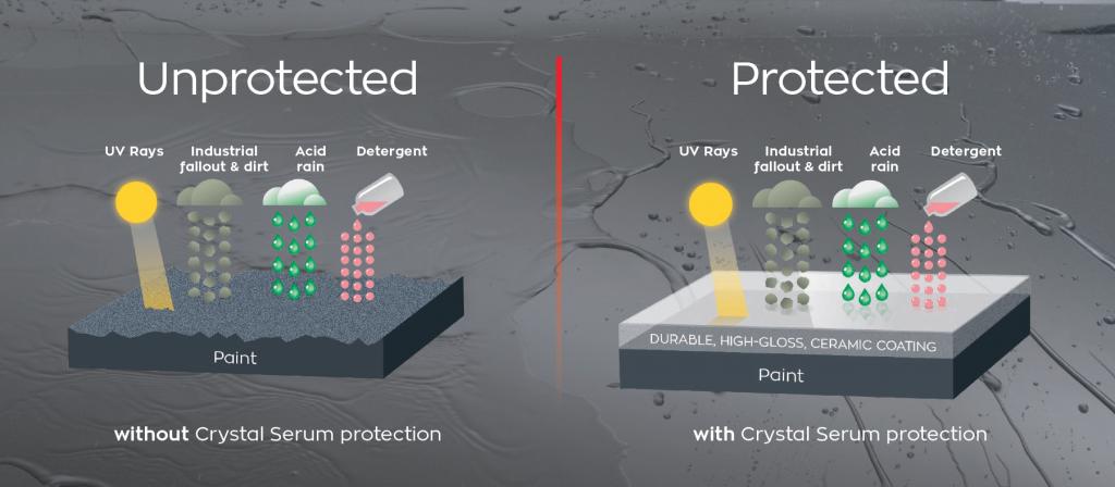 gtechnique paint protection