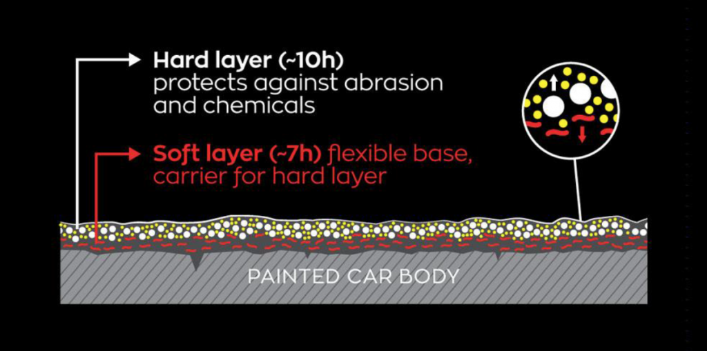 Explaining car paint protection